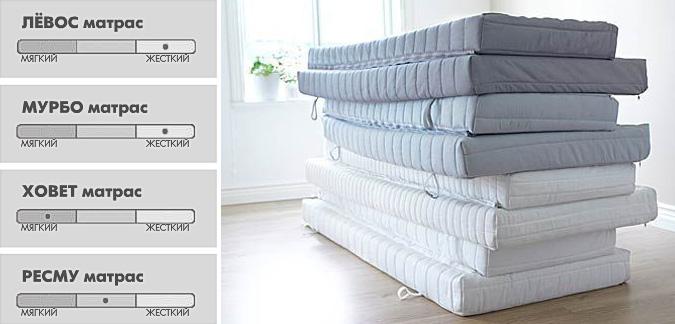 Матрасы IKEA — отзывы